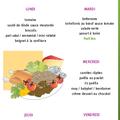 Menus des repas scolaires du 21 au 25 février 2011
