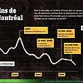 Montréal et le taux de meurtre