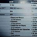 comparaison Ain et Haute-Savoie