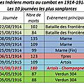 Les soldats des régiments indriens (68, 90, 268 et 290e ri - 65 et 66e rit)