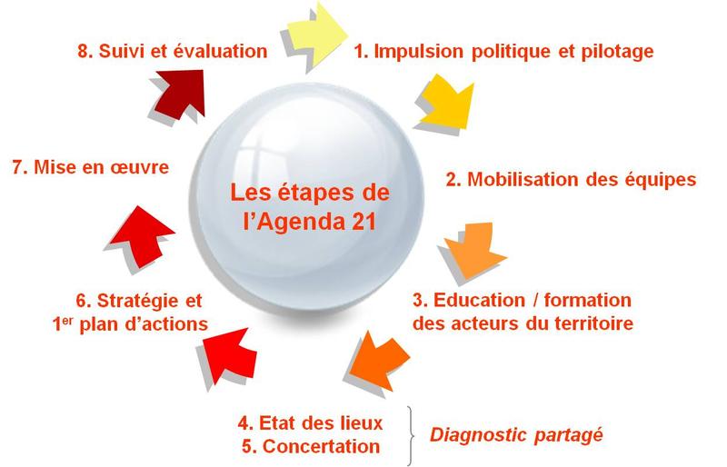 Agenda 21 01
