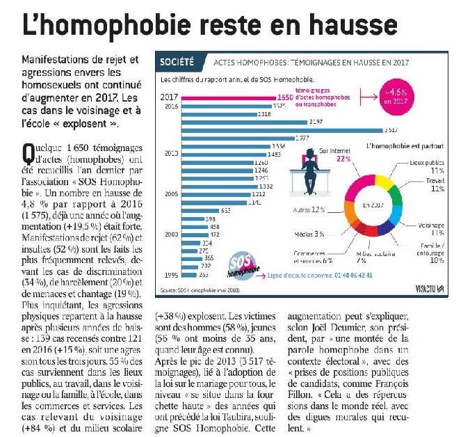 homophobie france statistique projet pour la france