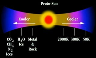 abondance-elements-nebuleuse-solaire_medium