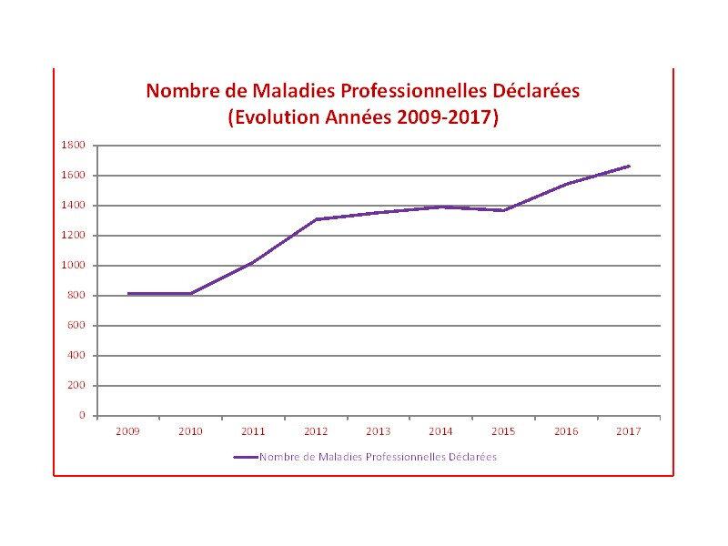 Evolution Maladies Professionnelles 2009-2017