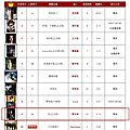 呸 play, 12th week: jolin ranks #9 on 5music and #13 on g-music!