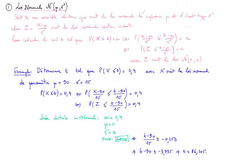 inv loi normal (2)