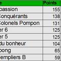 Classement final de la saison 2011-2012