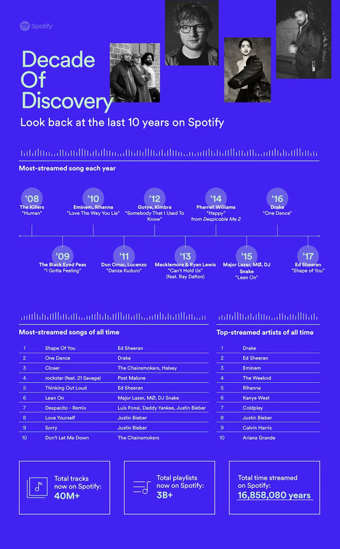 Spotify-10-Ans-Infographie