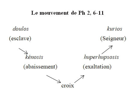 Ph 2, 6-11 mouvement