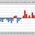 Changements clim dans le mc: volet 1 - la hausse des températures